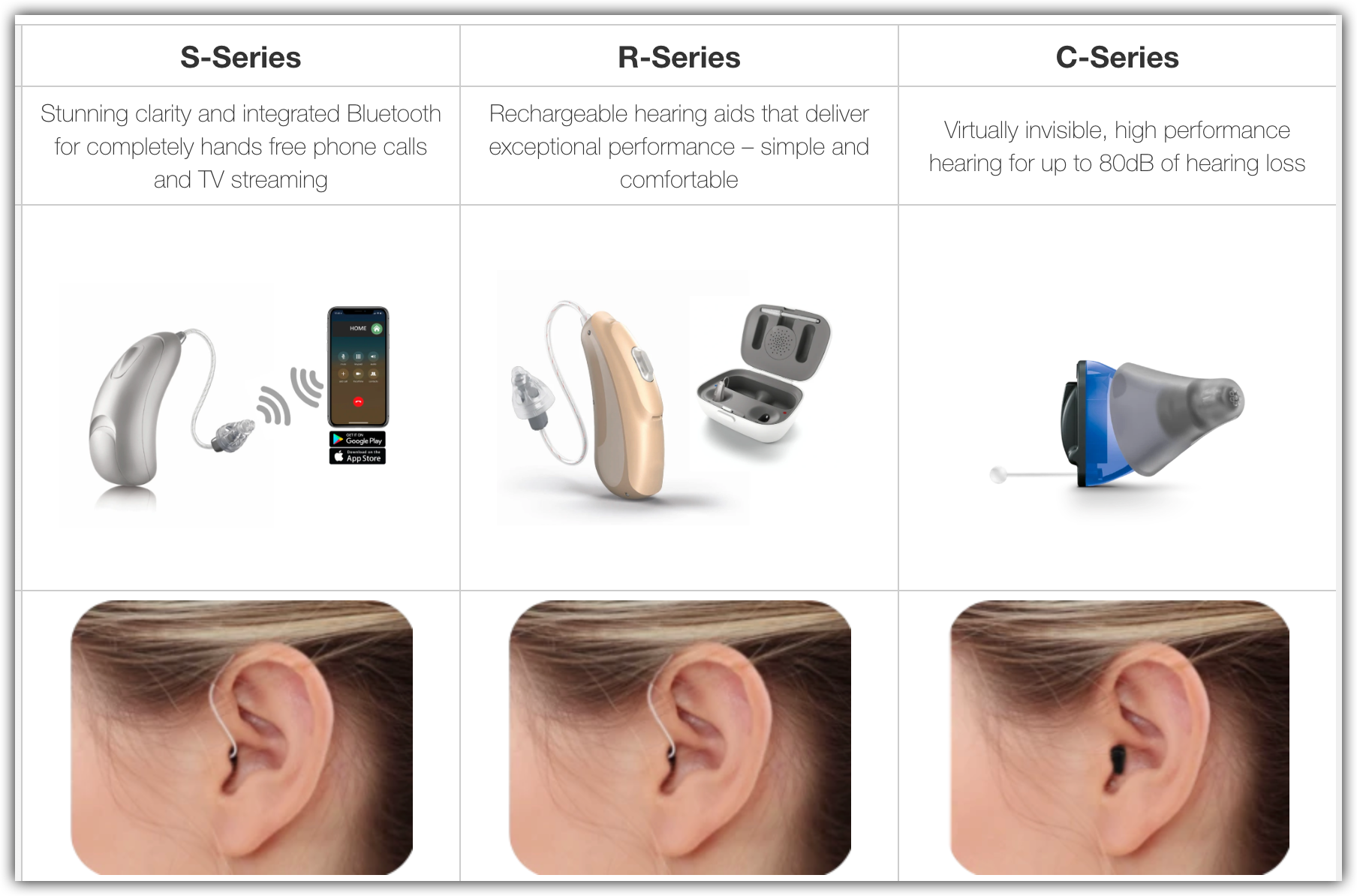 embrace hearing aid models s series, c series, and r series chart comparison