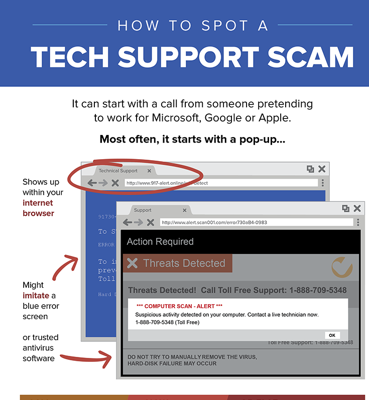 How to Spot a Tech Support Scam heading with computer screen popup examples