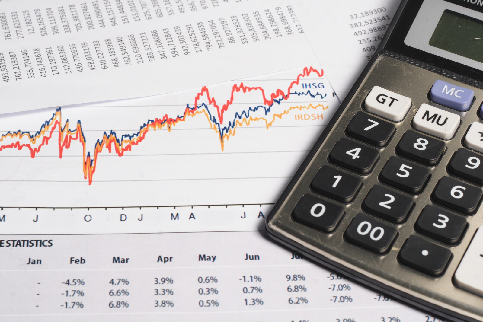 financial chart showing trends with a calculator on the right side of the photo